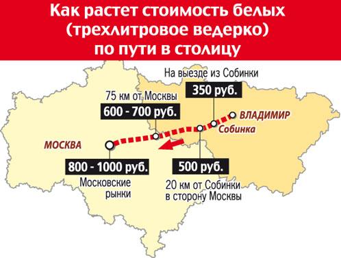 Як росте вартість білих грибів по дорозі до Москви